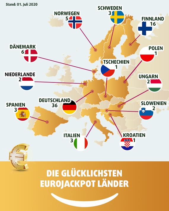 eurojackpot dänemark