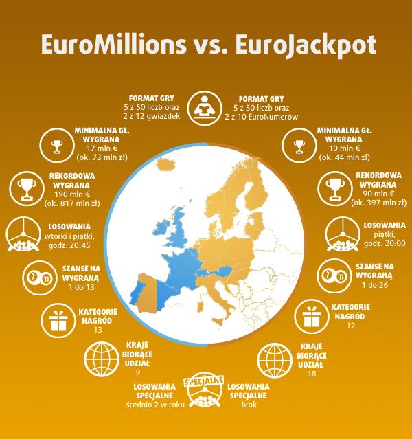 Eurojackpot vs Euromillions