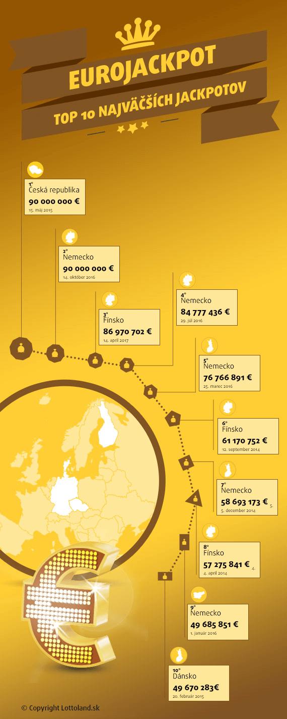 Najvyššie výhry v EuroJackpote