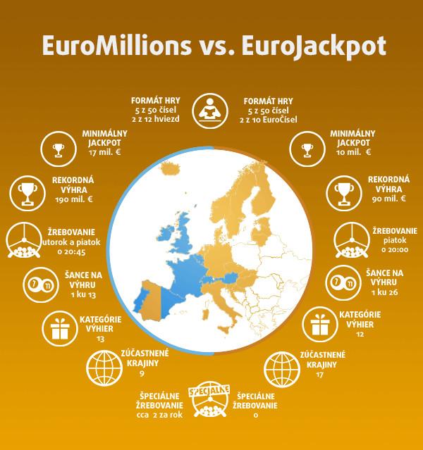 Eurojackpot Infograph